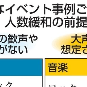 Government greatly relaxes admission restrictions for spectators Differences in sports, movies, and operations | Kyodo News
